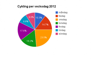 Cyklade veckodagr 2012