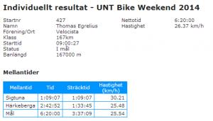 Resultat Skandisloppet 2014